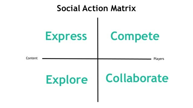Social Action Matrix Content Players Explore Express Compete Collaborate