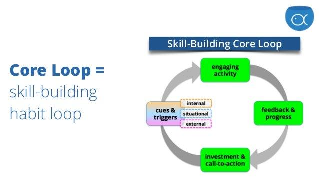 Core Loop =  skill-building habit loop Skill-Building Core Loop