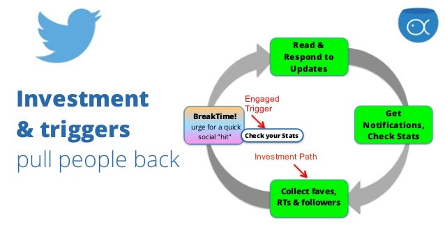 """Investment  & triggers  pull people back BreakTime! urge for a quick social """"hit"""" Read & Respond to Updates Get Notific..."""