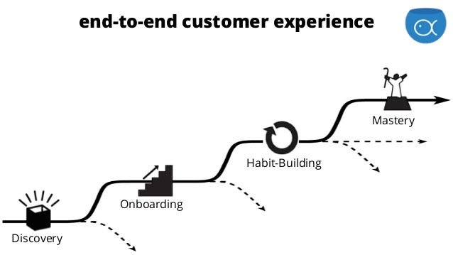 is for Enthusiastsend-to-end customer experience Discovery Onboarding Habit-Building Mastery