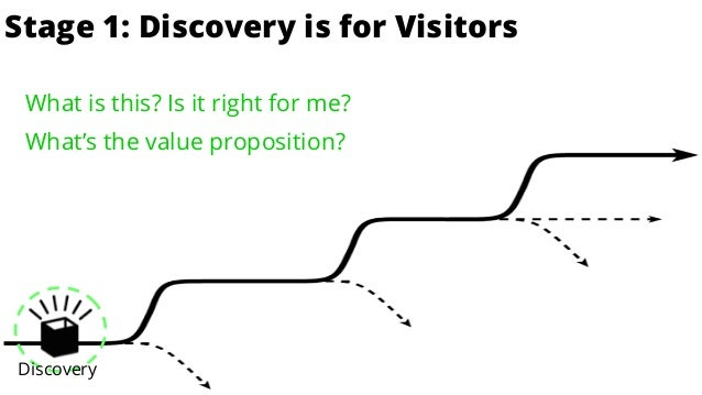 is for Enthusiasts Discovery Stage 1: Discovery is for Visitors What is this? Is it right for me? What's the value propos...