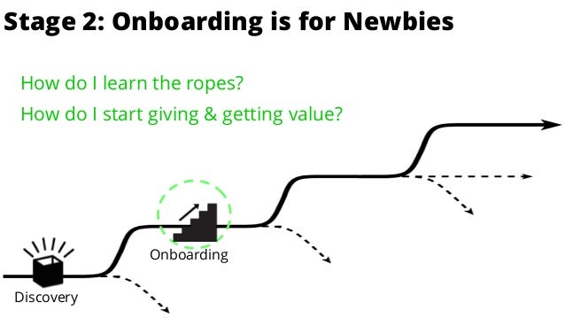 is for EnthusiastsStage 2: Onboarding is for Newbies Discovery Onboarding How do I learn the ropes?  How do I start givin...