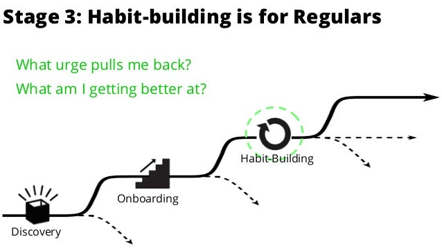 is for EnthusiastsStage 3: Habit-building is for Regulars Discovery Onboarding Habit-Building What urge pulls me back? Wha...