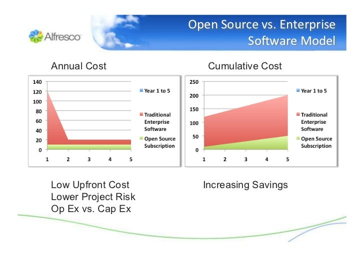 Open source software is also free like free beer, in most instances.
