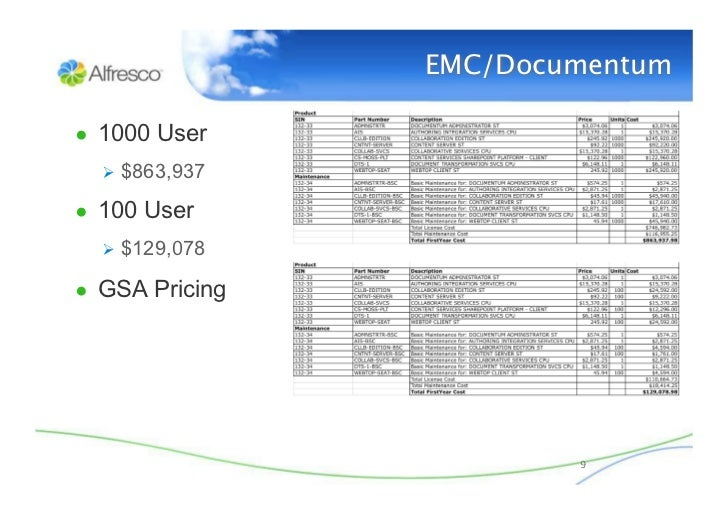 Total Cost Of Ownership For ECM Compares Documentum
