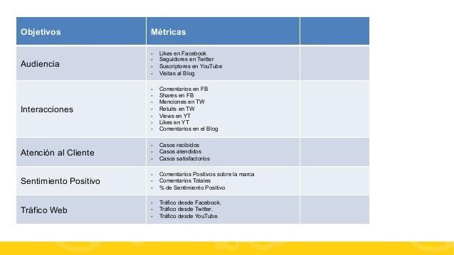#FormaciónEBusiness Objetivos Métricas Audiencia - Likes en Facebook - Seguidores en Twitter - Suscriptores en YouTube ...