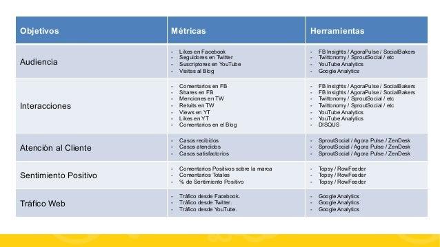 #FormaciónEBusiness Objetivos Métricas Herramientas Audiencia - Likes en Facebook - Seguidores en Twitter - Suscriptore...