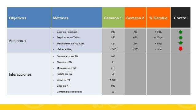 #FormaciónEBusiness Objetivos Métricas Semana 1 Semana 2 % Cambio Control Audiencia - Likes en Facebook - Seguidores en ...