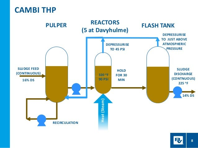 a turbocharger for digestion  thermal hydrolysis at