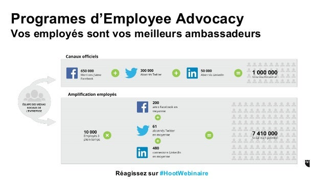 ouest medias agence digitale nantes transfonum employee advocacy