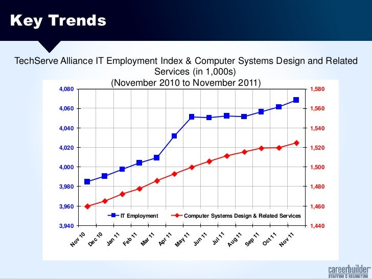 Key TrendsTechServe Alliance IT Employment Index & Computer Systems Design and Related                               Servi...