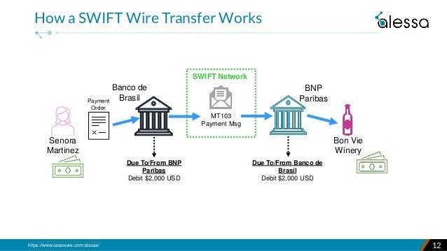 https://www.caseware.com/alessa/ 12 How a SWIFT Wire Transfer Works BNP Paribas Bon Vie Winery Due To/From BNP Paribas Deb...