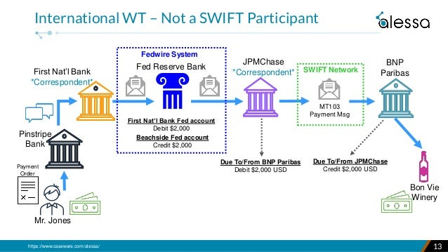 https://www.caseware.com/alessa/ 13 International WT – Not a SWIFT Participant First Nat'l Bank *Correspondent* Due To/Fro...