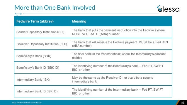 https://www.caseware.com/alessa/ 16 More than One Bank Involved Fedwire Term (abbrev) Meaning Sender Depository Institutio...