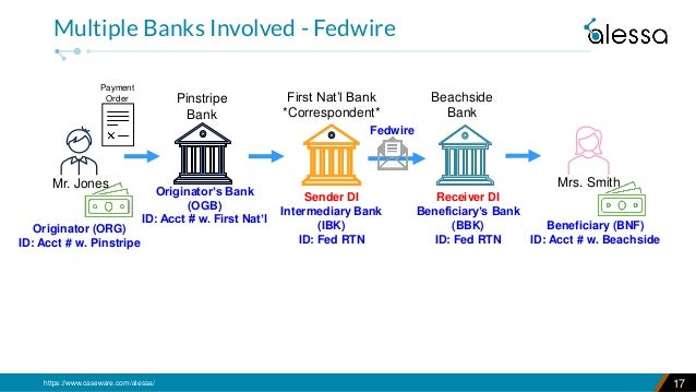 https://www.caseware.com/alessa/ 17 Multiple Banks Involved - Fedwire Pinstripe Bank Beachside Bank Mrs. Smith First Nat'l...