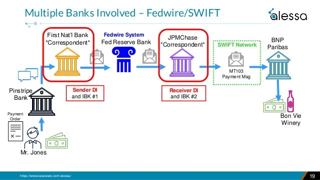 https://www.caseware.com/alessa/ 19 Multiple Banks Involved – Fedwire/SWIFT JPMChase *Correspondent* First Nat'l Bank *Cor...