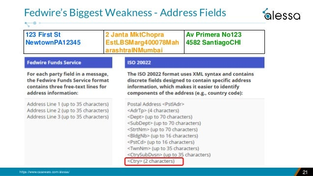 https://www.caseware.com/alessa/ 21 Fedwire's Biggest Weakness - Address Fields 123 First St NewtownPA12345 2 Janta MktCho...