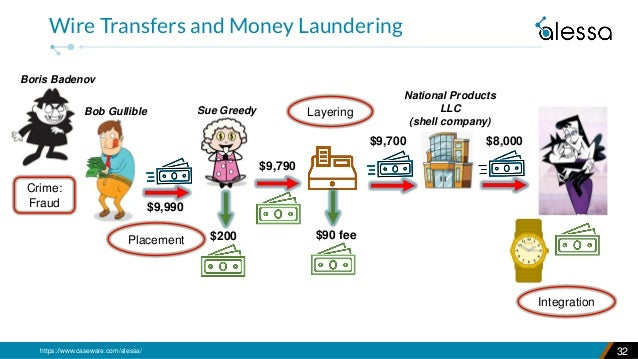 https://www.caseware.com/alessa/ 32 Wire Transfers and Money Laundering National Products LLC (shell company) $9,790 Sue G...