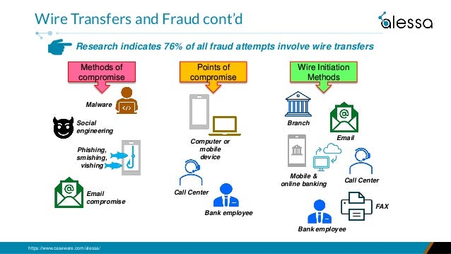 https://www.caseware.com/alessa/ Research indicates 76% of all fraud attempts involve wire transfers Wire Transfers and Fr...