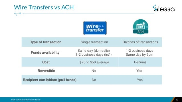 https://www.caseware.com/alessa/ 4 Wire Transfers vs ACH Type of transaction Single transaction Batches of transactions Co...