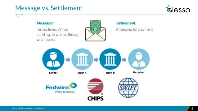 https://www.caseware.com/alessa/ Message: Instructions: Who's sending, to whom, through what banks 5 Message vs. Settlemen...