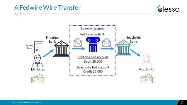 https://www.caseware.com/alessa/ 7 A Fedwire Wire Transfer Beachside Bank Mrs. Smith Pinstripe Bank Mr. Jones Payment Orde...