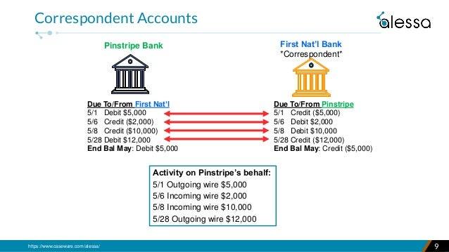 https://www.caseware.com/alessa/ 9 Correspondent Accounts Pinstripe Bank Due To/From First Nat'l 5/1 Debit $5,000 5/6 Cred...