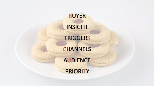 BUYER INSIGHT TRIGGERS CHANNELS AUDIENCE PRIORITY BUYER INSIGHT TRIGGERS CHANNELS AUDIENCE PRIORITY