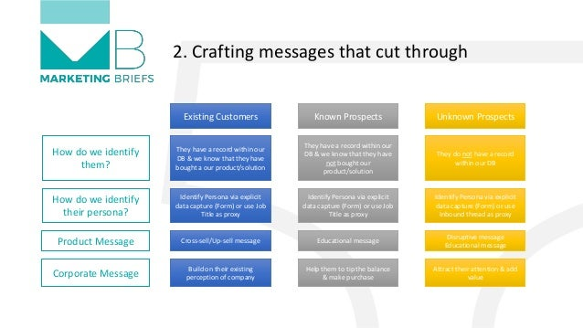 2. Crafting messages that cut through Existing Customers Known Prospects Unknown Prospects They have a record within our D...