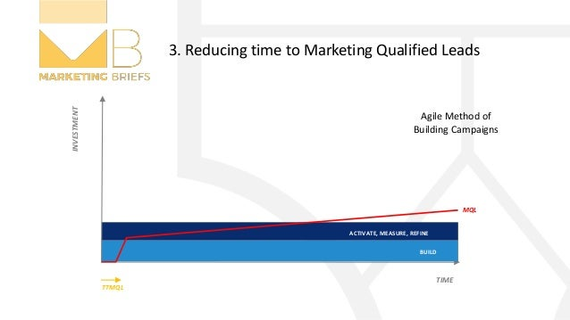 ACTIVATE, MEASURE, REFINE 3. Reducing time to Marketing Qualified Leads BUILD TTMQL MQL TIME INVESTMENT Agile Method of Bu...