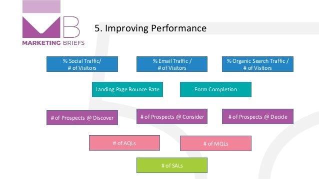 5. Improving Performance % Social Traffic/ # of Visitors % Email Traffic / # of Visitors % Organic Search Traffic / # of V...