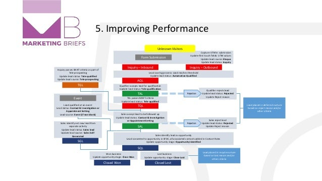 5. Improving Performance Capture UTM in submission Update first touch fields: UTM values Update lead source: Eloqua Update...