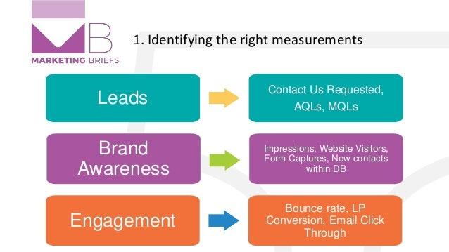 1. Identifying the right measurements Leads Contact Us Requested, AQLs, MQLs Brand Awareness Impressions, Website Visitors...