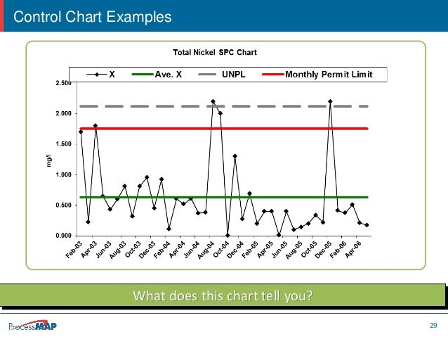 Webinar - Using six sigma tools to analyze ehs performance metrics