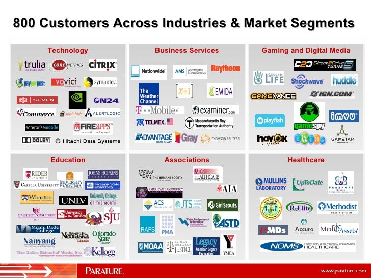 800 Customers Across Industries & Market Segments Healthcare Associations Education Gaming and Digital Media Business Serv...