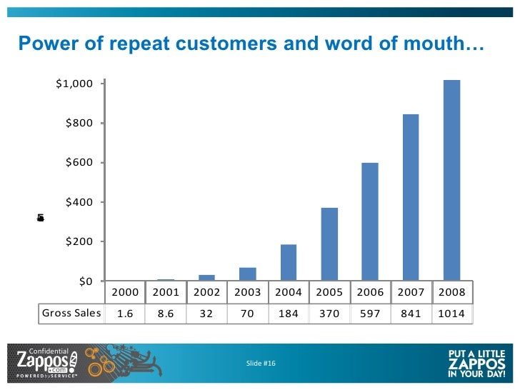 Power of repeat customers and word of mouth…