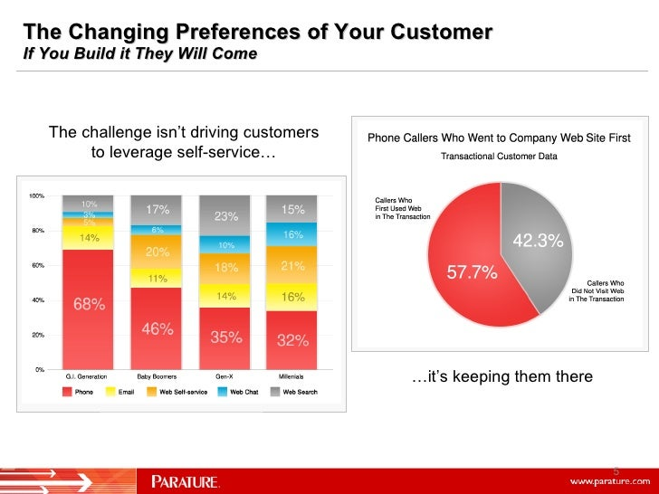 The Changing Preferences of Your Customer If You Build it They Will Come The challenge isn't driving customers to leverage...