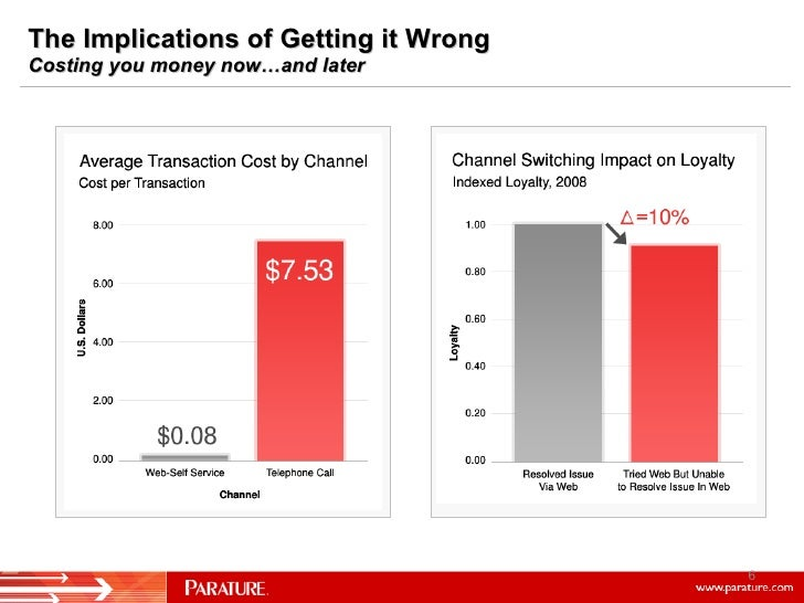 The Implications of Getting it Wrong  Costing you money now…and later