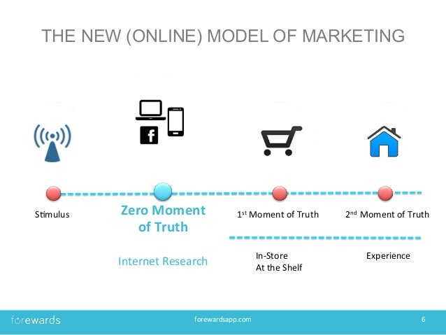 Winning the zero moment of truth with word of mouth ccuart Images