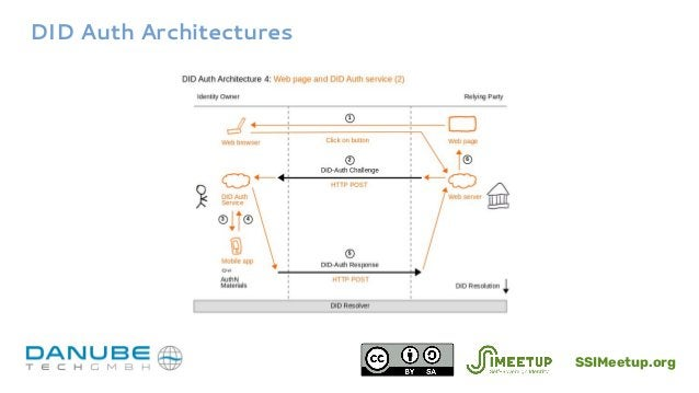 DID Auth Architectures SSIMeetup.org