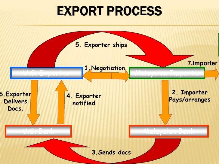 Export Process<br />5. Exporter ships<br />7.Importer<br />1.Negotiation<br />Malaysian Importer<br />U.S. Exporter<br />2...