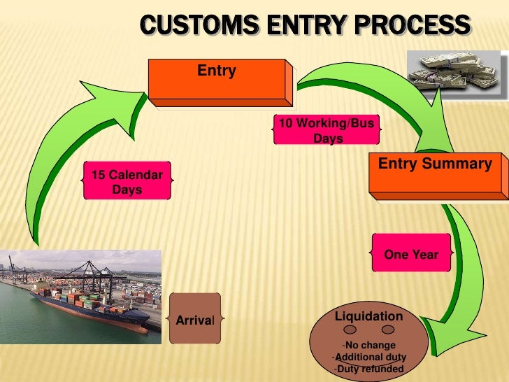 Customs Entry Process<br />Entry<br />Entry Summary<br />10 Working/Bus<br /> Days<br />15 Calendar<br />Days<br />One Yea...