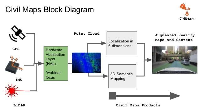 Webinar 2 - IMU & GPS