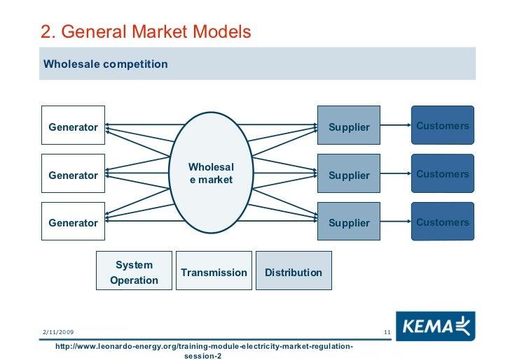 New Zealand Electricity Generation Market Share