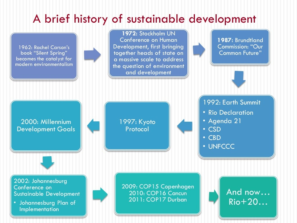 sustainability of huma development essay Human constantly developed alternative ways of coping with nature humans are forced to contend with the changing patterns of weather, and other natural processes affected human until they found out ways of free essay sample on the given topic role of technology in economic development.
