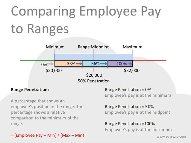 Accountant Salary Ranges