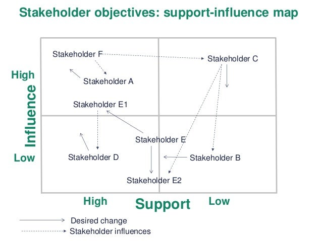 stakeholders who influence nhs Description and influence of stakeholders the nhs has had quite a few pressure groups since the 2010 elections had influenced the media exposure of a variety.