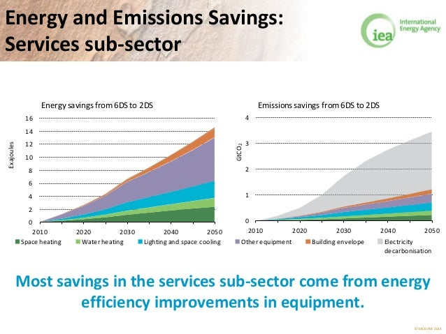 © OECD/IEA 2013 Energy and Emissions Savings: Services sub-sector 0 2 4 6 8 10 12 14 16 2010 2020 2030 2040 2050 Exajoules...