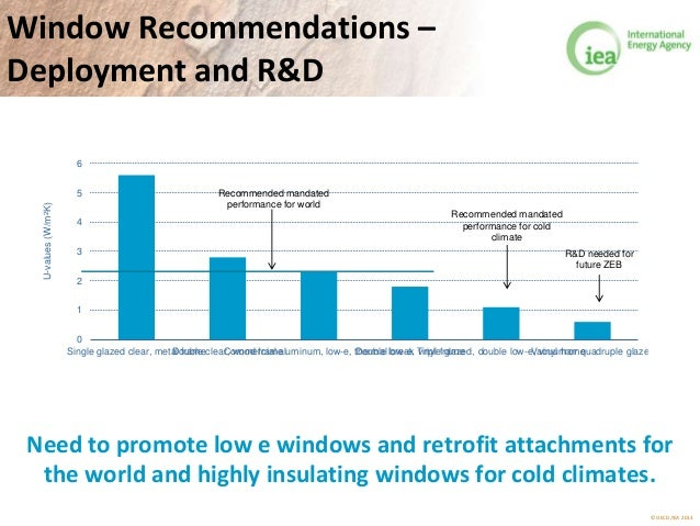© OECD/IEA 2013 Window Recommendations – Deployment and R&D 0 1 2 3 4 5 6 Single glazed clear, metal frameDouble clear, wo...