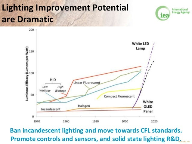 © OECD/IEA 2013 Lighting Improvement Potential are Dramatic Ban incandescent lighting and move toward CFL standards and co...